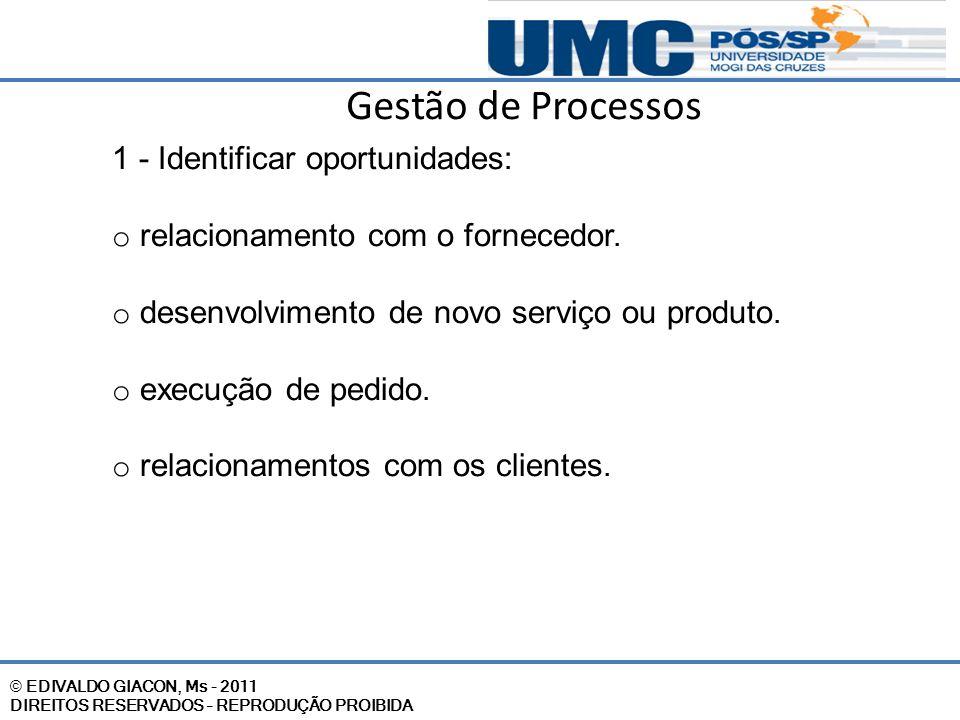 Gestão de Processos 1 - Identificar oportunidades: