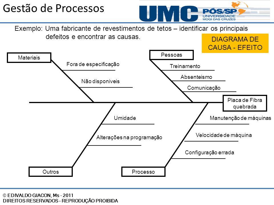 Gestão de Processos Exemplo: Uma fabricante de revestimentos de tetos – identificar os principais defeitos e encontrar as causas.