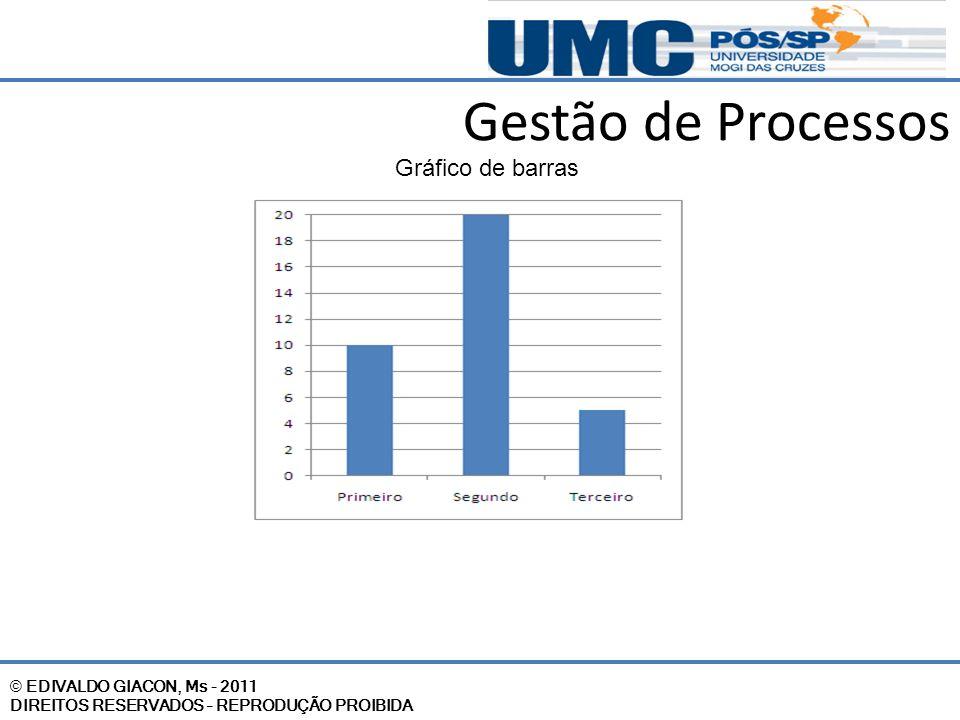 Gestão de Processos Gráfico de barras