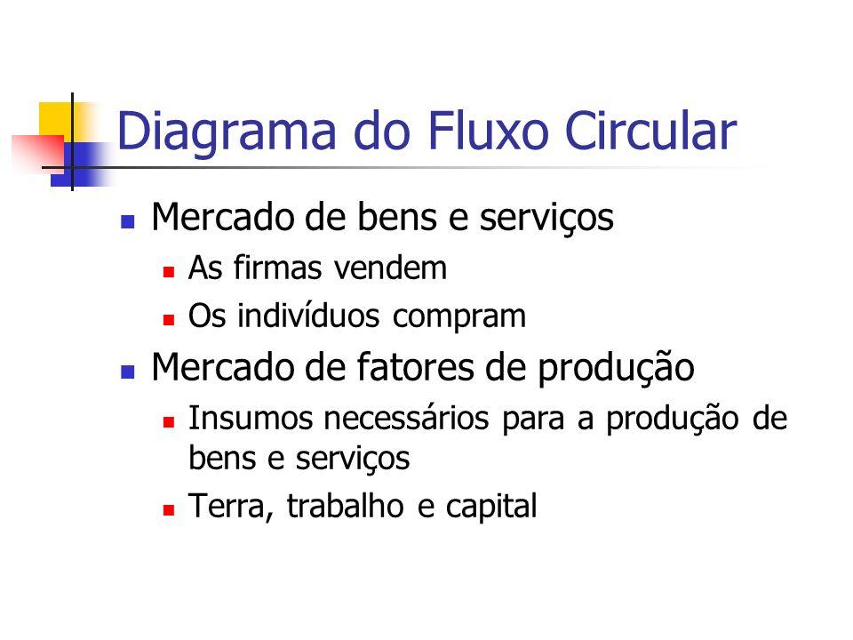 Diagrama do Fluxo Circular