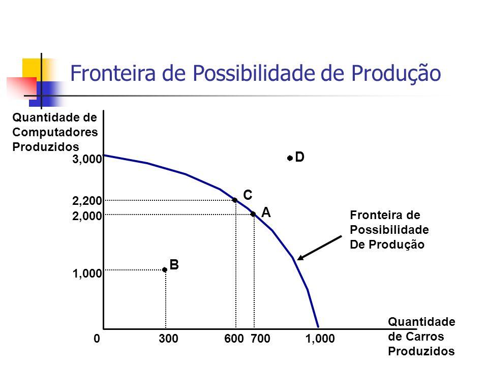 Fronteira de Possibilidade de Produção