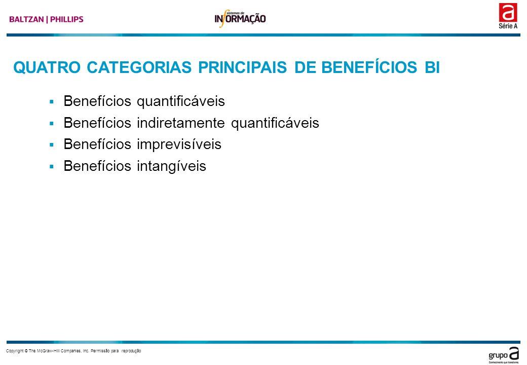 QUATRO CATEGORIAS PRINCIPAIS DE BENEFÍCIOS BI