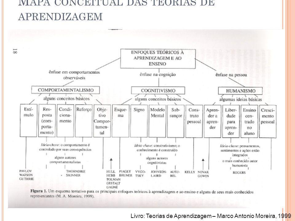 Mapa conceitual das teorias de aprendizagem