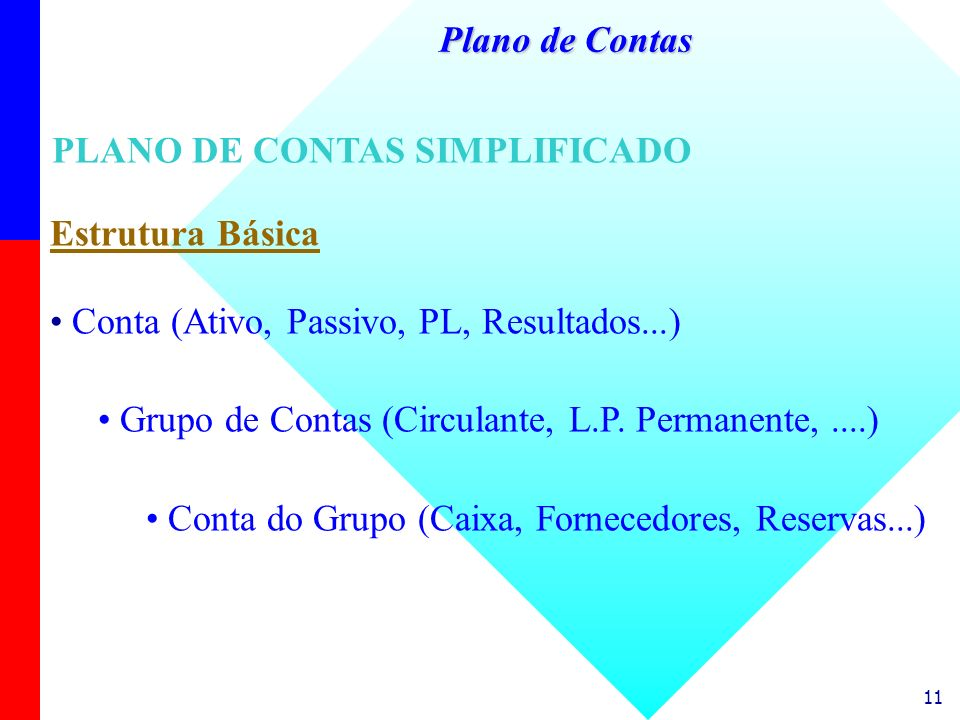 Plano de ContasPLANO DE CONTAS SIMPLIFICADO. Estrutura Básica. Conta (Ativo, Passivo, PL, Resultados...)