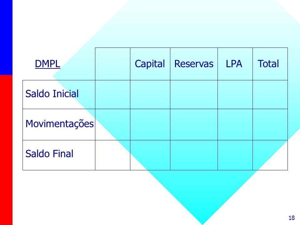 DMPL Capital Reservas LPA Total