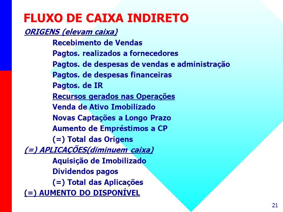 FLUXO DE CAIXA INDIRETO