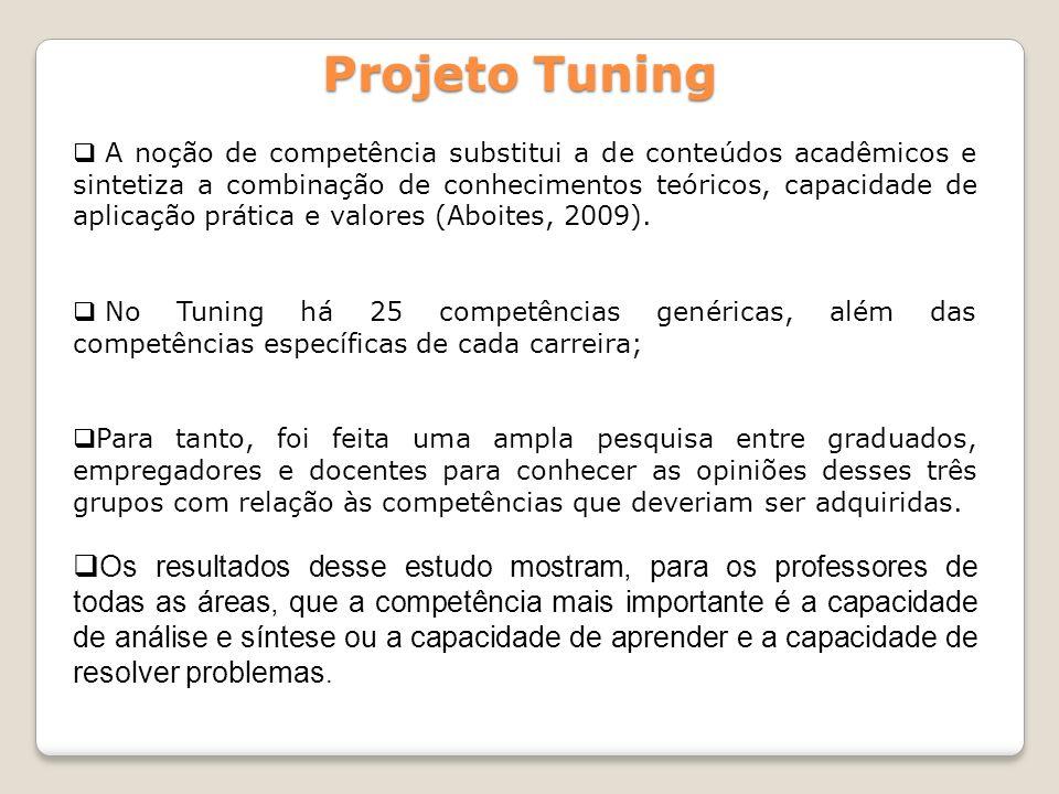 Projeto Tuning