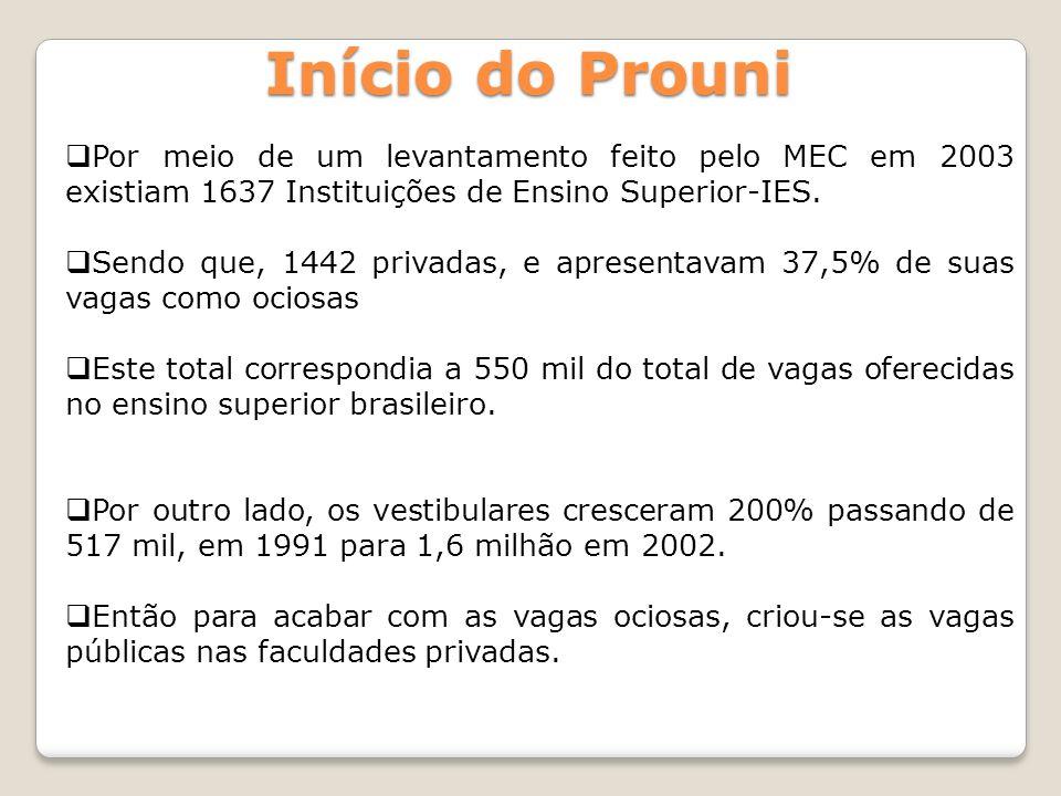 Início do ProuniPor meio de um levantamento feito pelo MEC em 2003 existiam 1637 Instituições de Ensino Superior-IES.