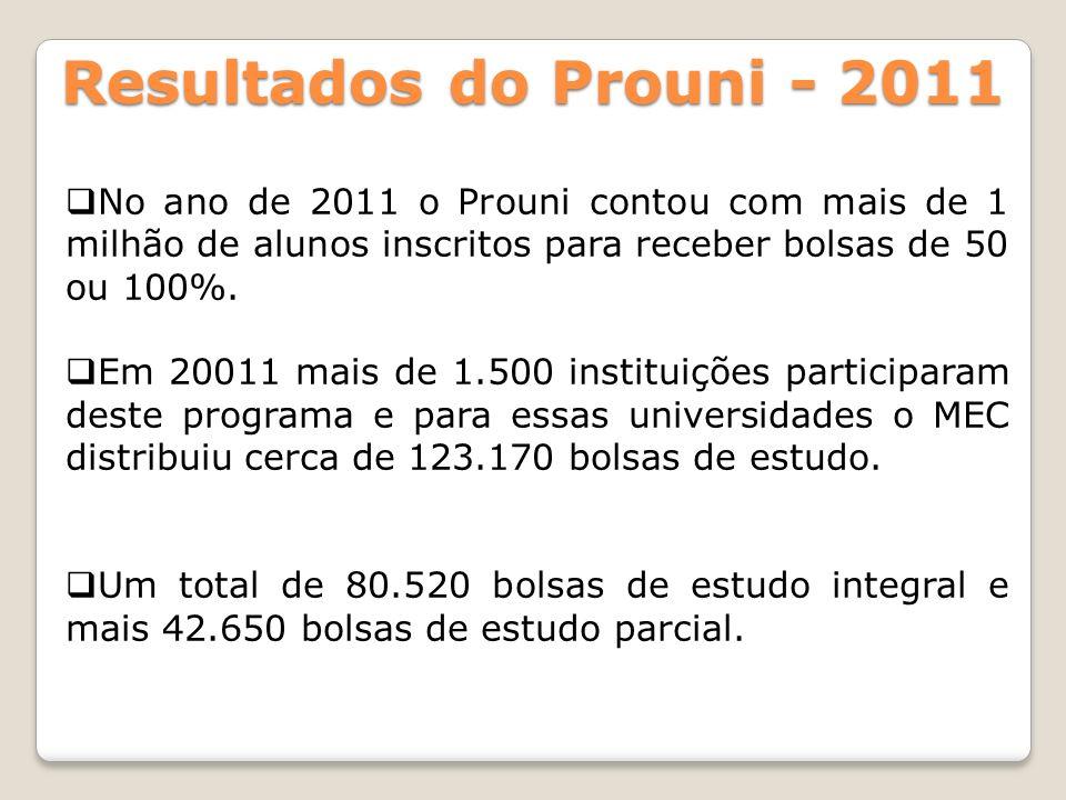 Resultados do Prouni - 2011No ano de 2011 o Prouni contou com mais de 1 milhão de alunos inscritos para receber bolsas de 50 ou 100%.