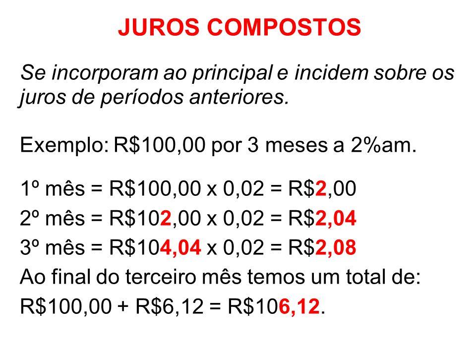 JUROS COMPOSTOS Se incorporam ao principal e incidem sobre os juros de períodos anteriores. Exemplo: R$100,00 por 3 meses a 2%am.