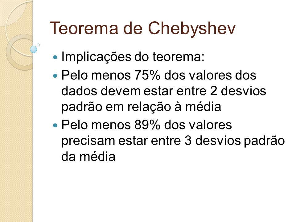 Teorema de Chebyshev Implicações do teorema: