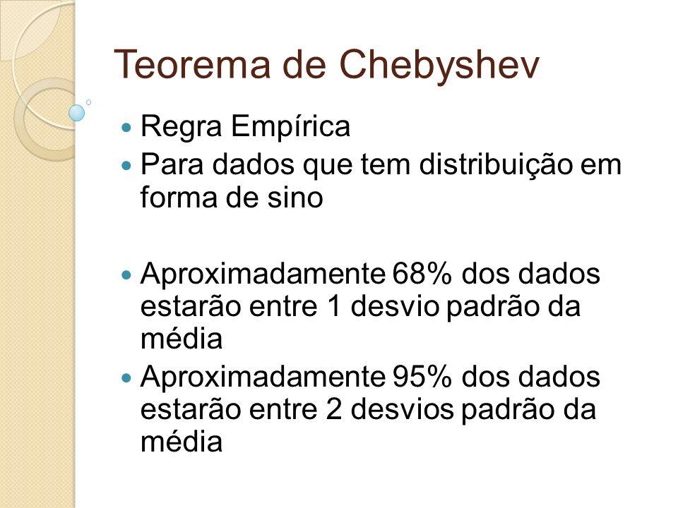 Teorema de Chebyshev Regra Empírica