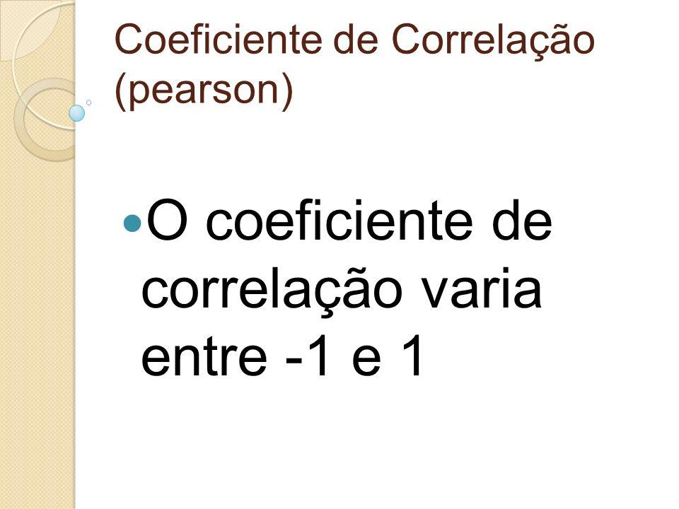 Coeficiente de Correlação (pearson)