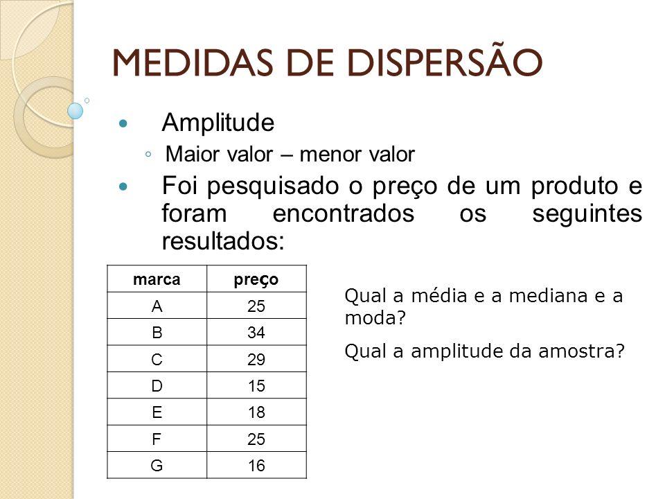 MEDIDAS DE DISPERSÃO Amplitude
