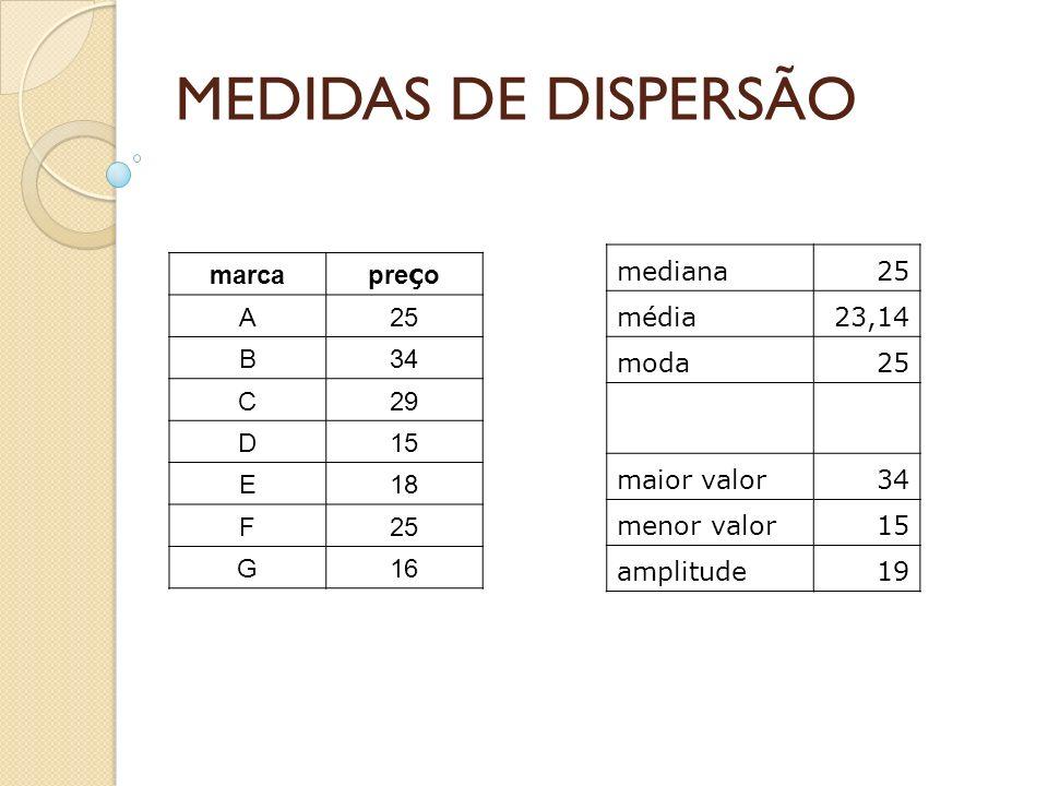 MEDIDAS DE DISPERSÃO mediana 25 média 23,14 moda maior valor 34