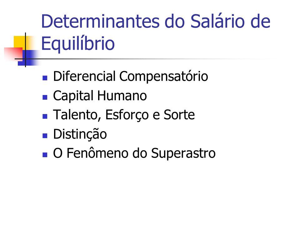 Determinantes do Salário de Equilíbrio