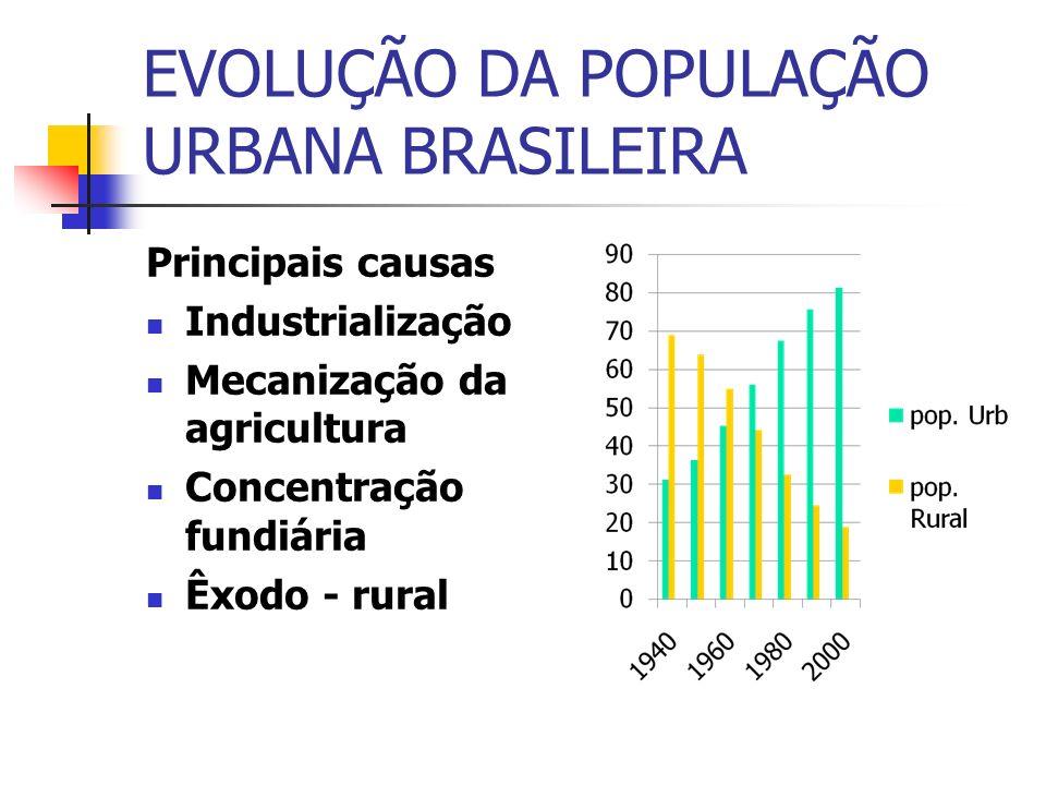 EVOLUÇÃO DA POPULAÇÃO URBANA BRASILEIRA