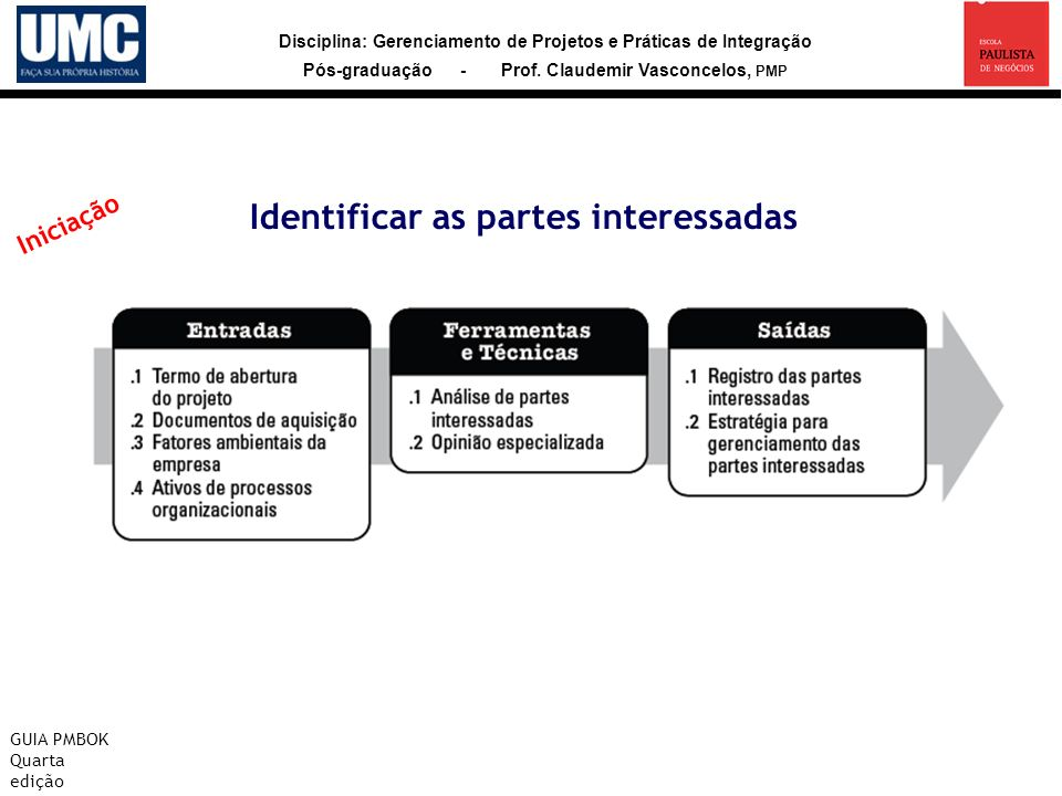 Identificar as partes interessadas