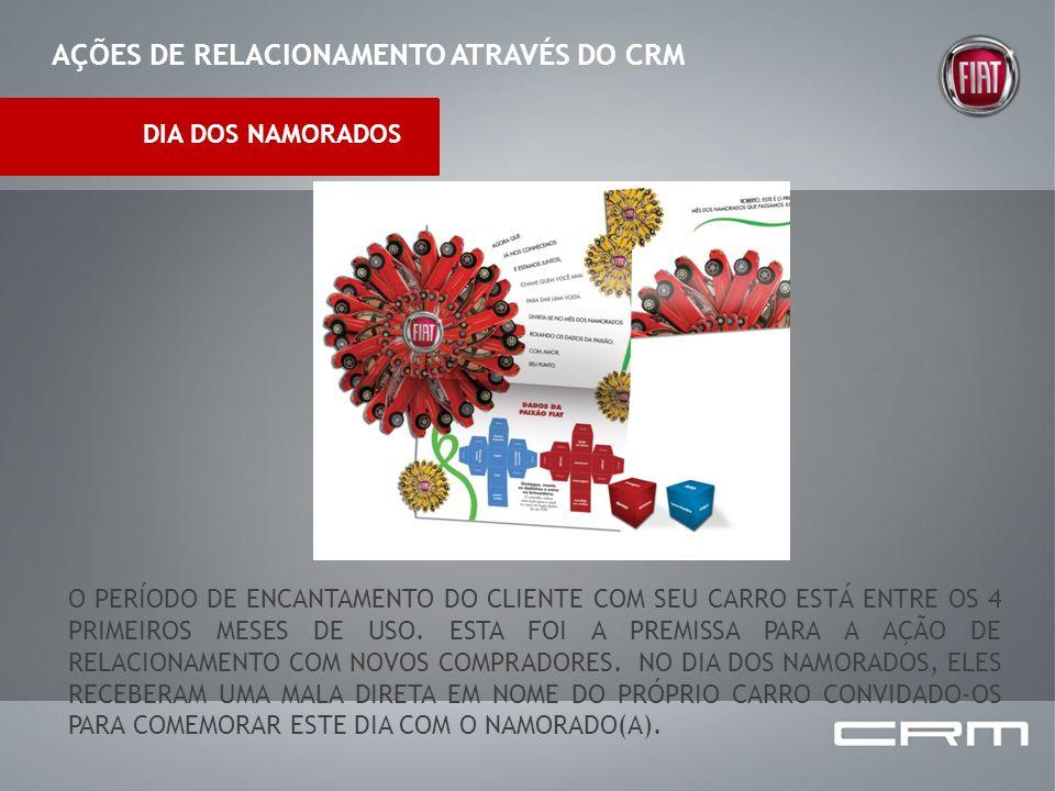 AÇÕES DE RELACIONAMENTO ATRAVÉS DO CRM