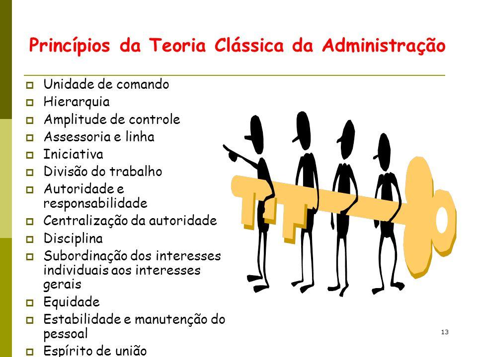 Princípios da Teoria Clássica da Administração