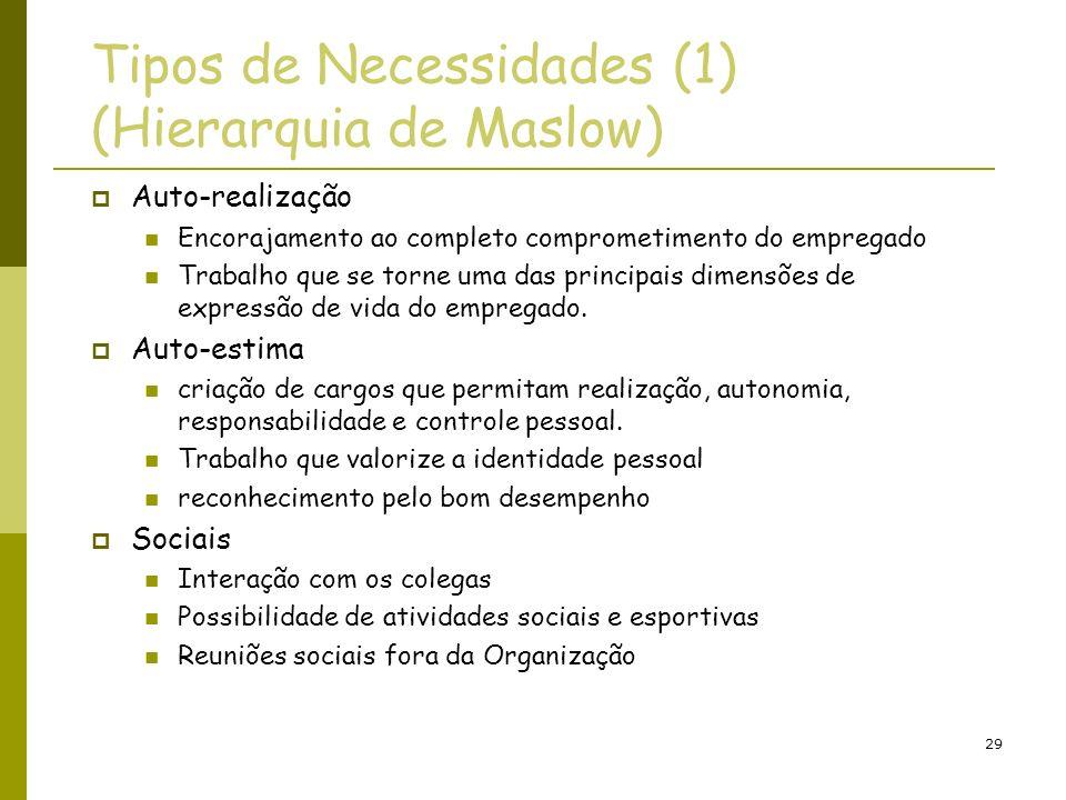 Tipos de Necessidades (1) (Hierarquia de Maslow)