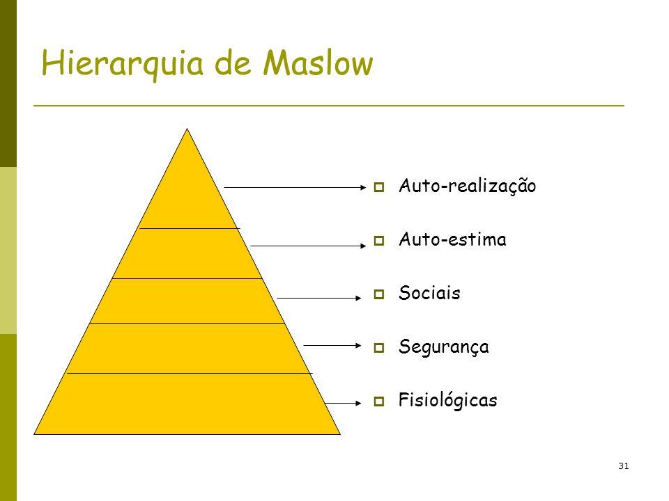Hierarquia de Maslow Auto-realização Auto-estima Sociais Segurança