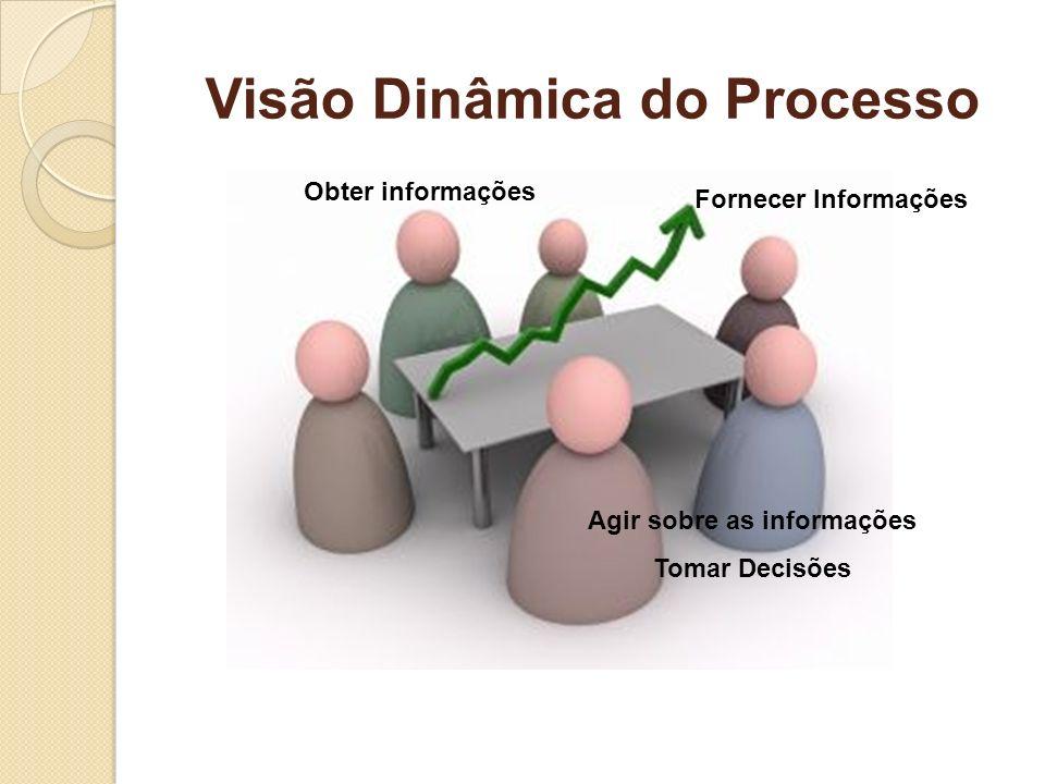 Visão Dinâmica do Processo