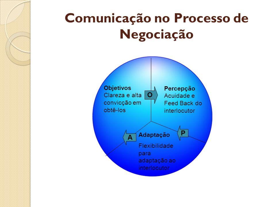 Comunicação no Processo de Negociação