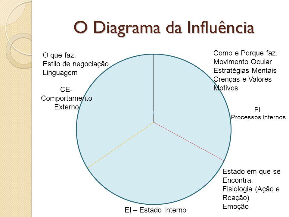 O Diagrama da Influência