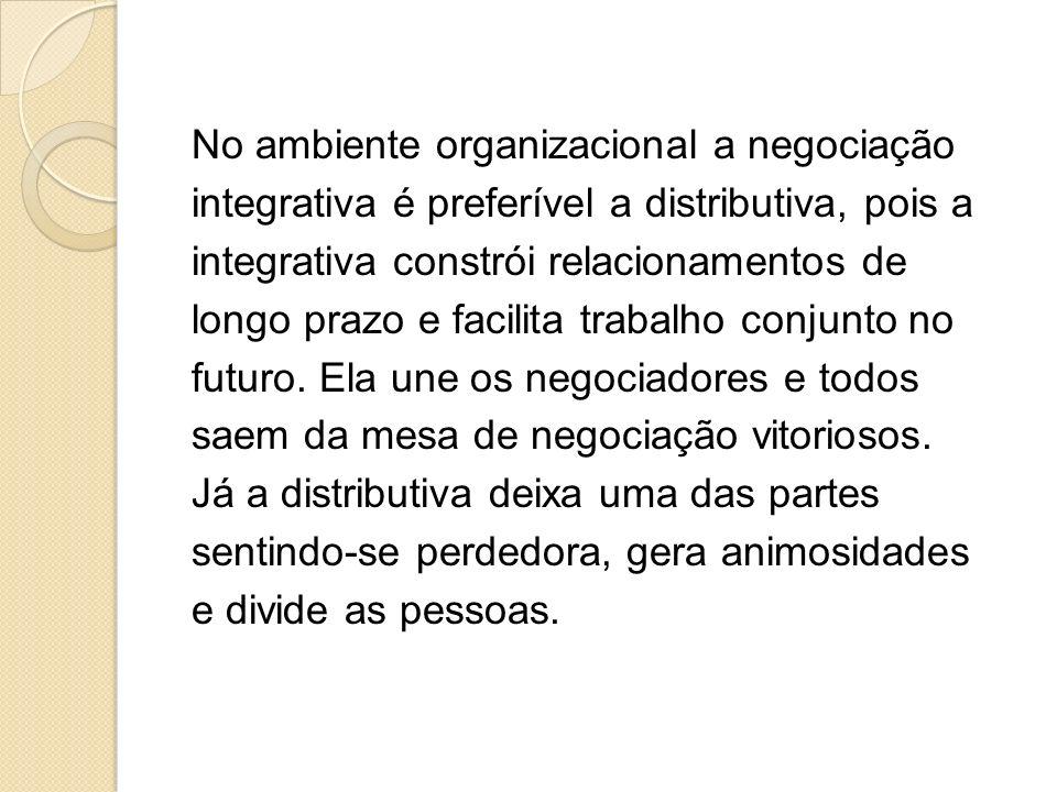No ambiente organizacional a negociação integrativa é preferível a distributiva, pois a integrativa constrói relacionamentos de longo prazo e facilita trabalho conjunto no futuro.