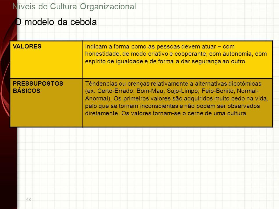 O modelo da cebola Níveis de Cultura Organizacional VALORES