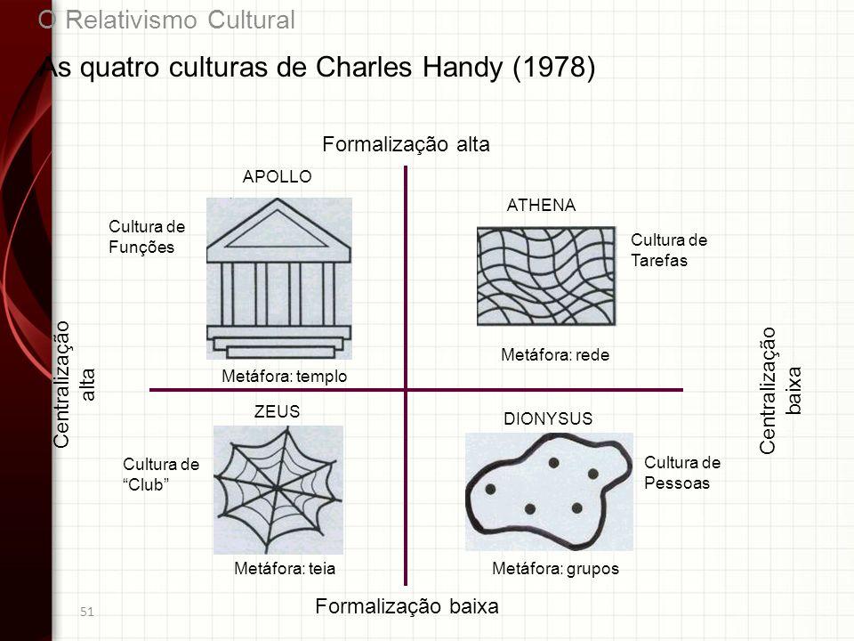 As quatro culturas de Charles Handy (1978)