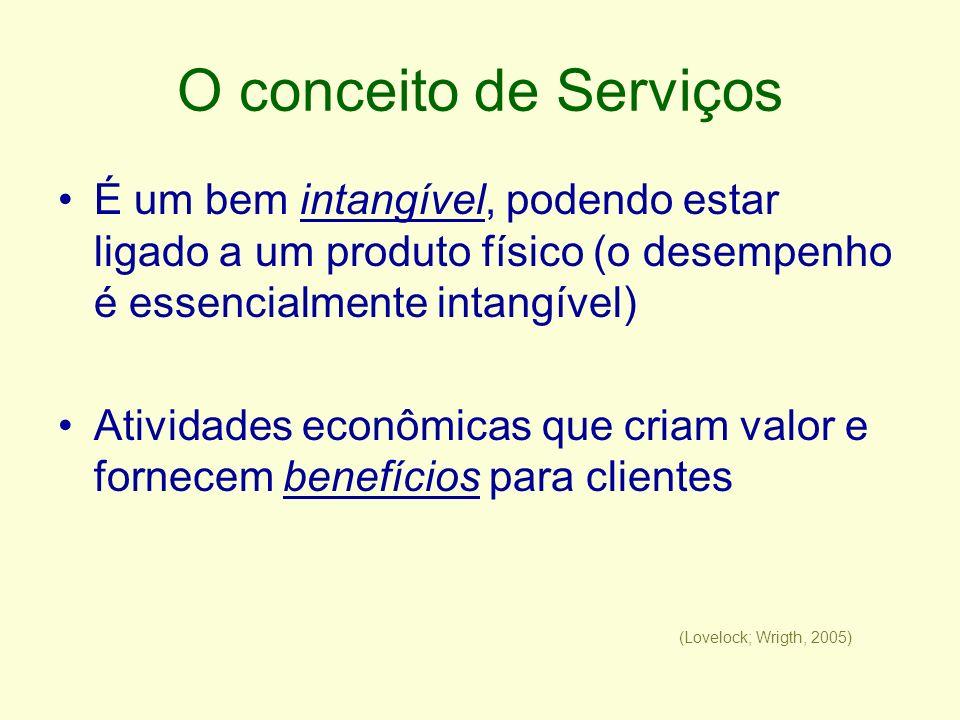 O conceito de Serviços É um bem intangível, podendo estar ligado a um produto físico (o desempenho é essencialmente intangível)