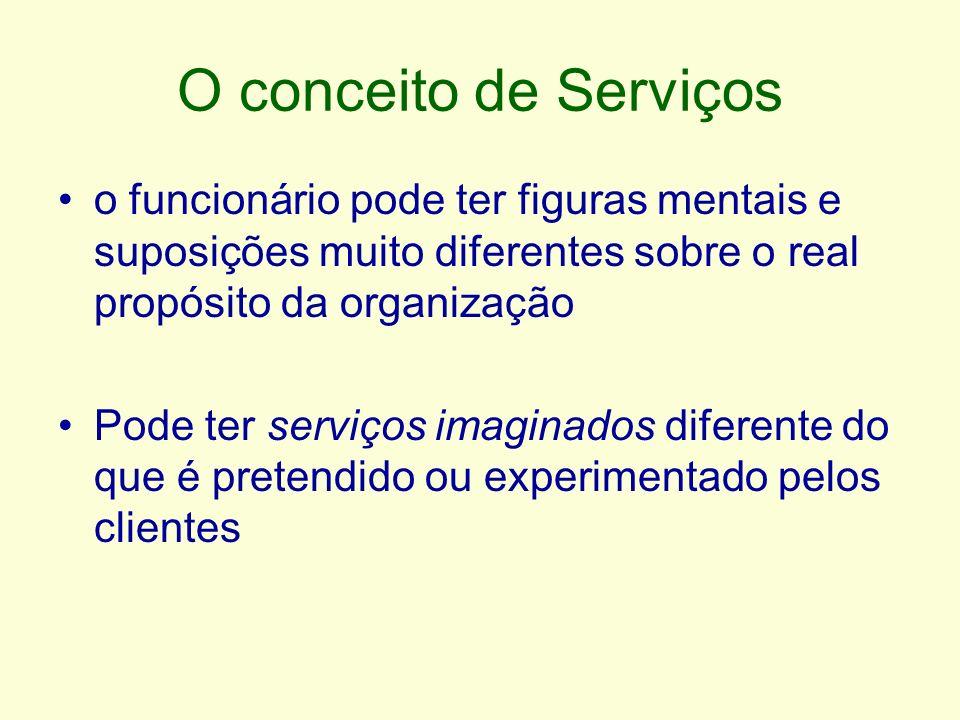 O conceito de Serviços o funcionário pode ter figuras mentais e suposições muito diferentes sobre o real propósito da organização.