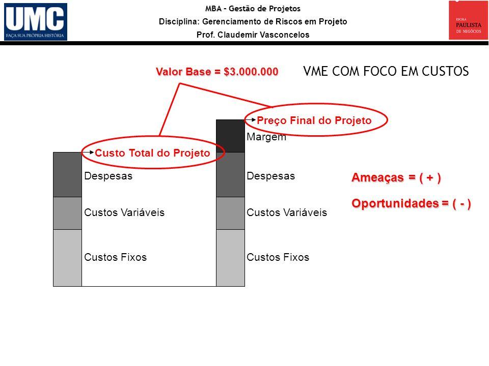 VME COM FOCO EM CUSTOS Ameaças = ( + ) Oportunidades = ( - )