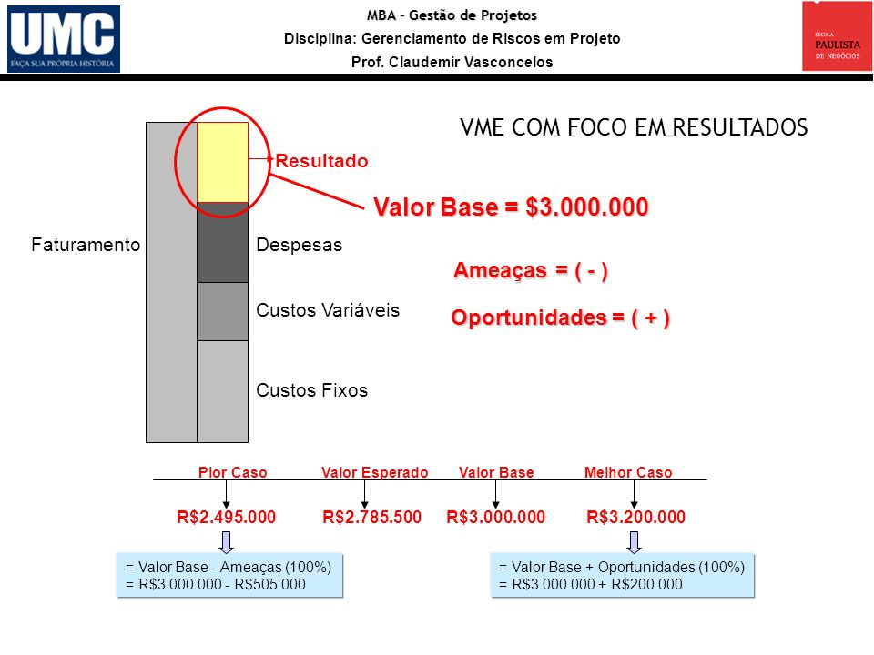 VME COM FOCO EM RESULTADOS