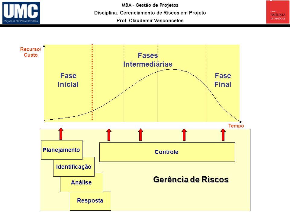 Entradas Registro Gerência de Riscos Fase Inicial Fases Intermediárias