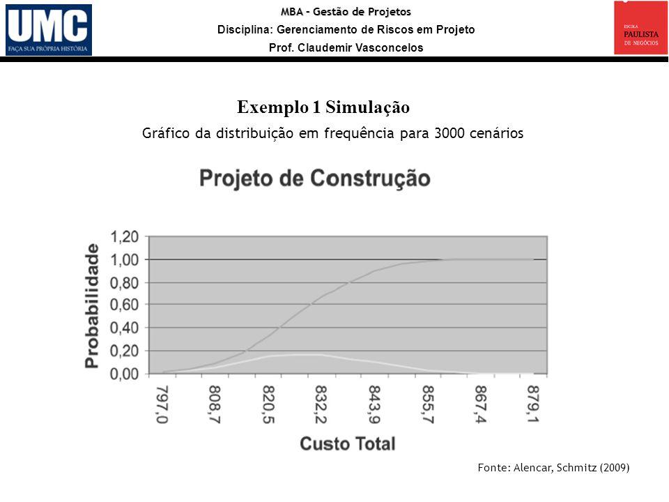 Exemplo 1 Simulação Gráfico da distribuição em frequência para 3000 cenários. Fonte: Alencar, Schmitz (2009)
