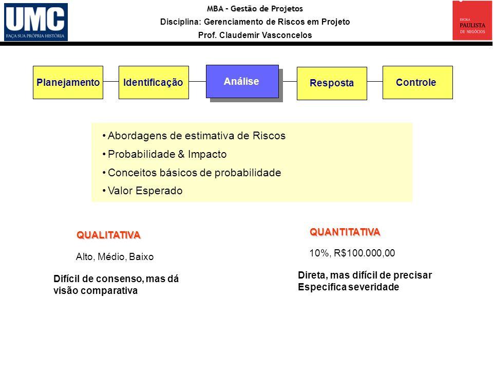 Entradas Registro Abordagens de estimativa de Riscos