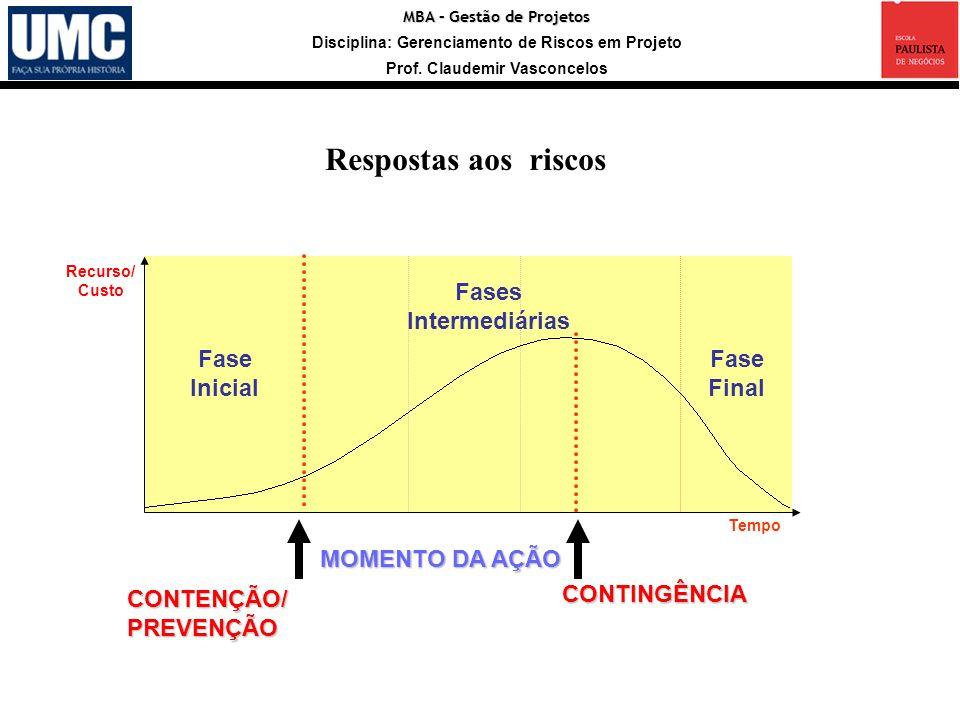 Respostas aos riscos Fases Intermediárias Fase Inicial Fase Final
