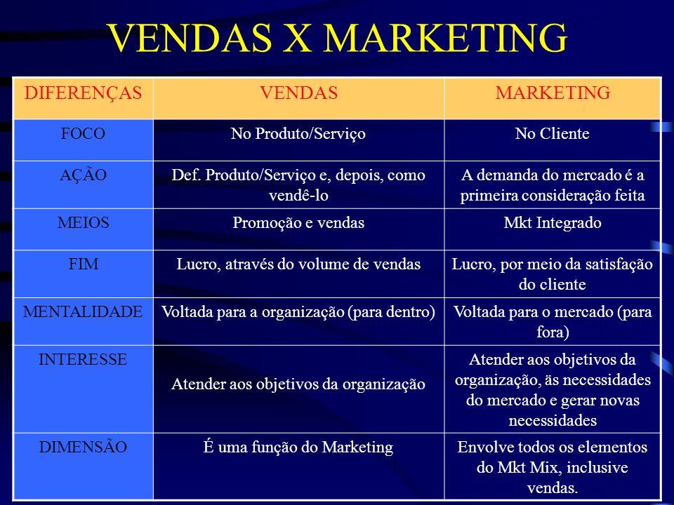 VENDAS X MARKETING DIFERENÇAS VENDAS MARKETING FOCO No Produto/Serviço