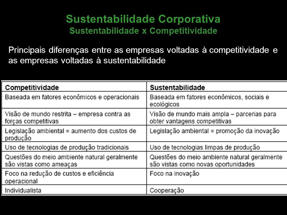 Sustentabilidade Corporativa Sustentabilidade x Competitividade