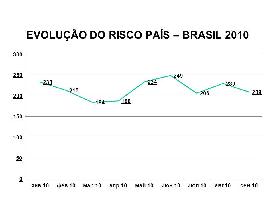 EVOLUÇÃO DO RISCO PAÍS – BRASIL 2010