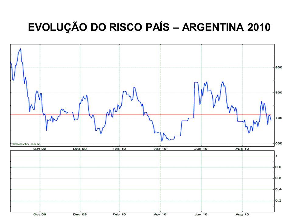EVOLUÇÃO DO RISCO PAÍS – ARGENTINA 2010