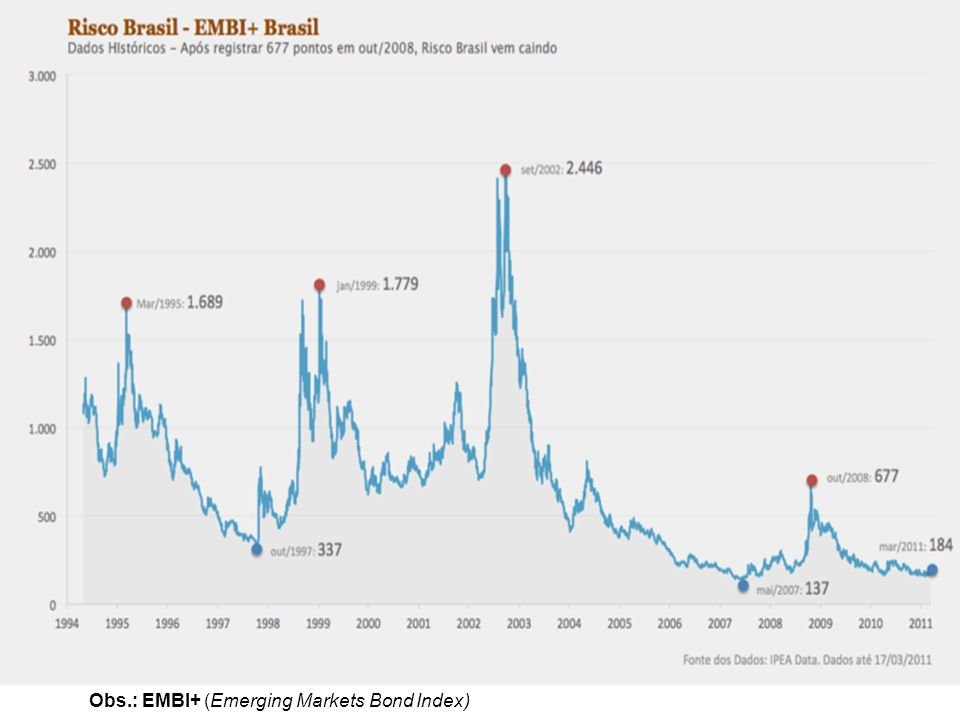Obs.: EMBI+ (Emerging Markets Bond Index)