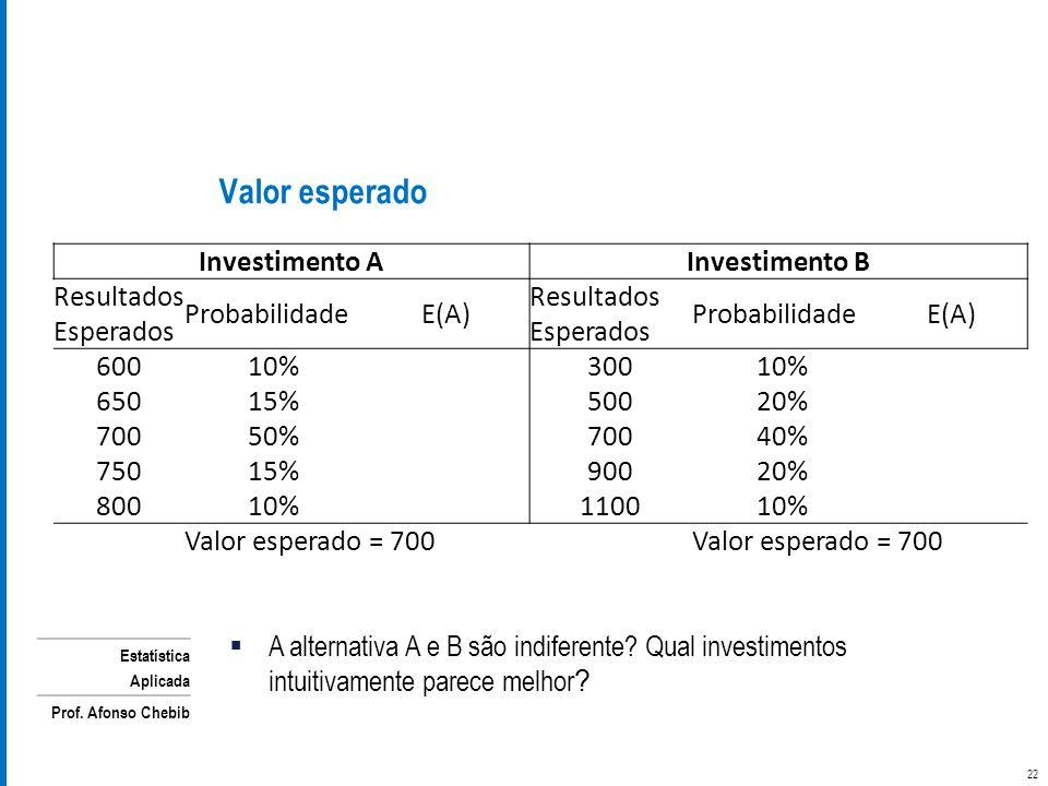 Valor esperado Investimento A Investimento B Resultados Esperados