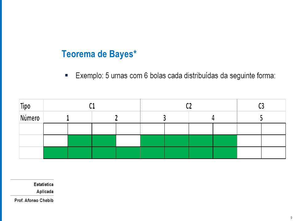 Teorema de Bayes* Exemplo: 5 urnas com 6 bolas cada distribuídas da seguinte forma: