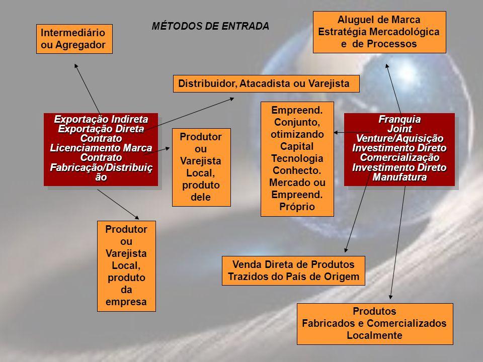 Estratégia Mercadológica e de Processos MÉTODOS DE ENTRADA