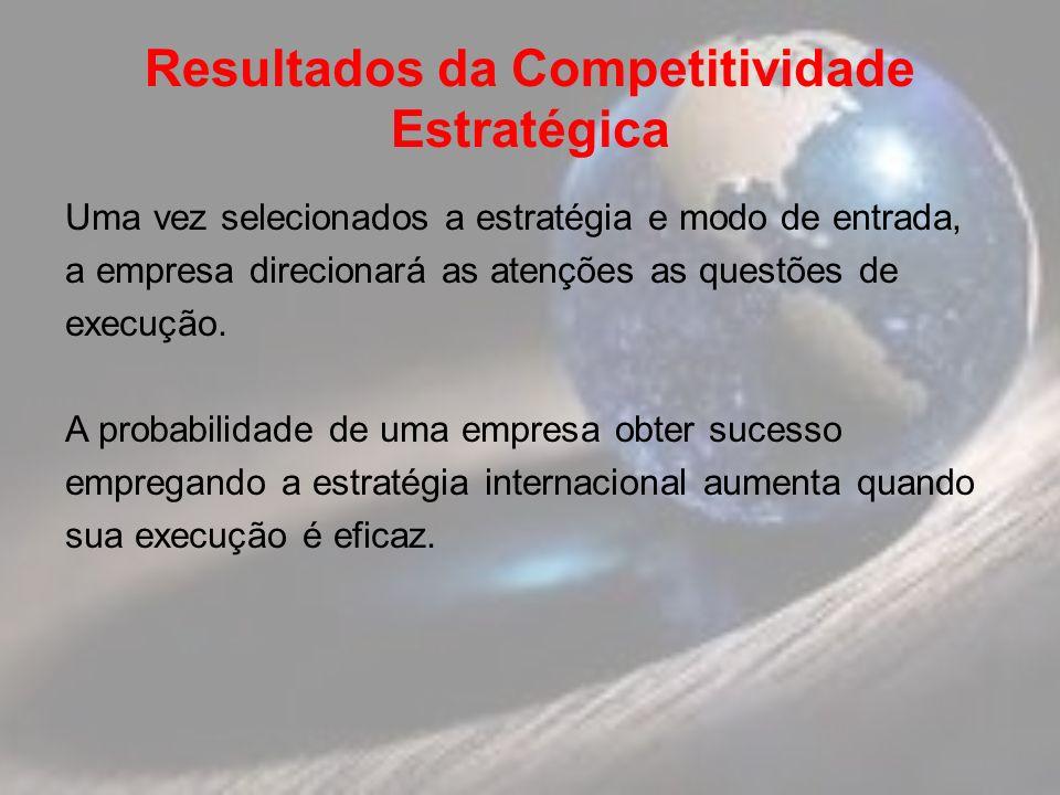 Resultados da Competitividade Estratégica