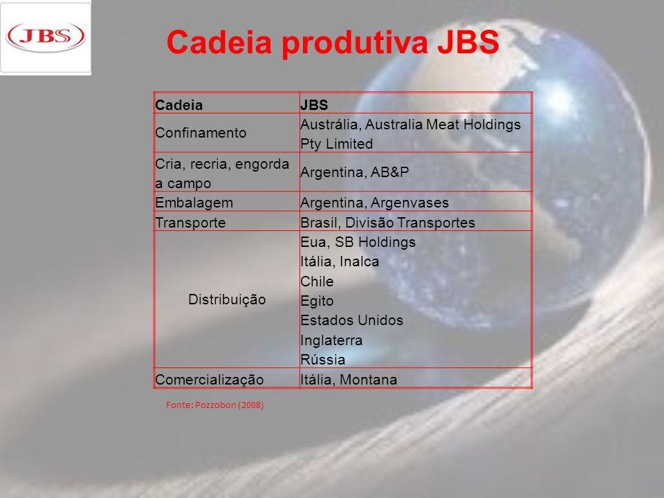 Cadeia produtiva JBS Cadeia JBS Confinamento